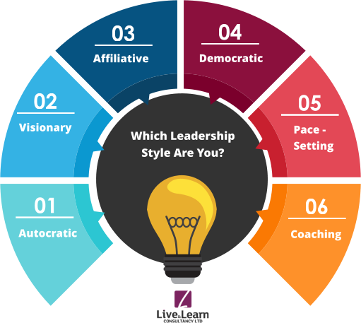 6 Different Leadership Styles Every Leader in Business Must Know