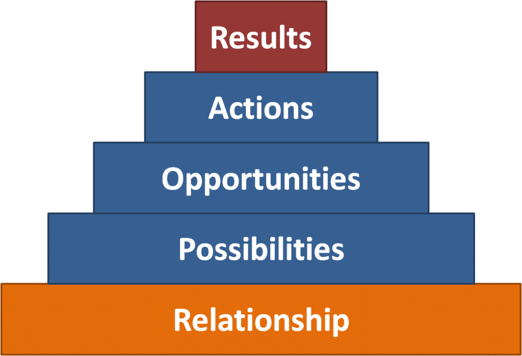 Leadership Relationship Tool