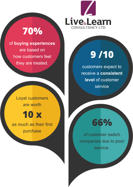 Infographics explaining basic customer service facts